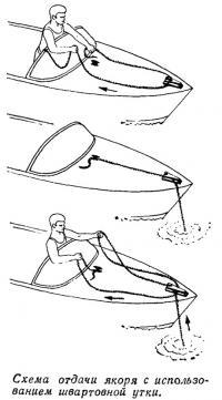Схема отдачи якоря с использованием швартовной утки