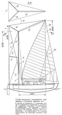 Схема парусного вооружения тримарана — основной вариант «а»
