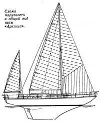 Схема парусности и общий вид яхты «Арктика»