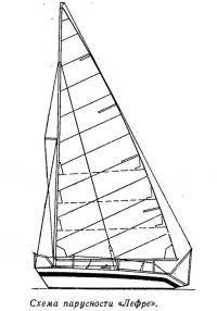 Схема парусности «Лефре»