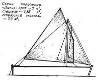 Схема парусности «Пати»