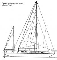 Схема парусности яхты «Опал-III»