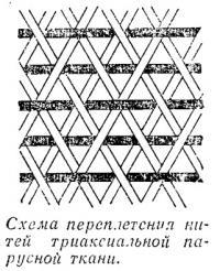 Схема переплетения нитей триаксиальной парусной ткани