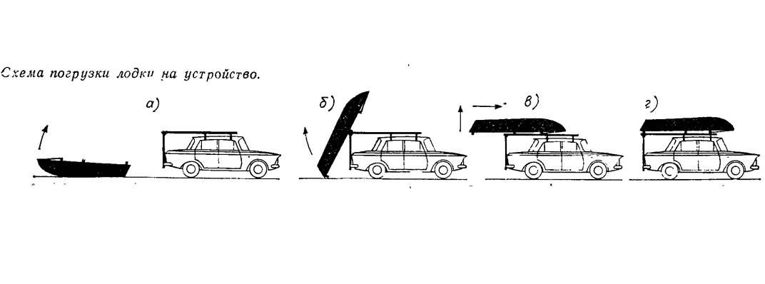 приспособление для погрузки лодки пвх на крышу автомобиля купить