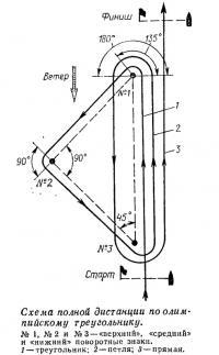 Схема полной дистанции по олимпийскому треугольнику