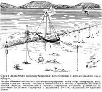 Схема проведения гидроакустических исследований с использованием яхты «Блюз»