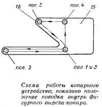 Схема работы копирного устройства