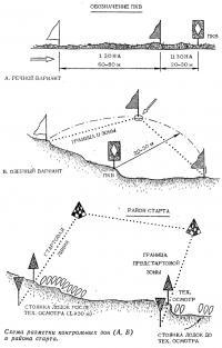 Схема разметки контрольных зон (А, Б) и района старта