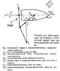 Схема сил, действующих на корпус и подвесной парус при его оптимальной настройке