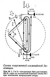 Схема современной олимпийской дистанции