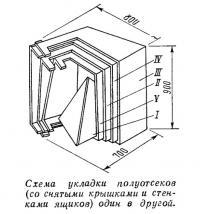 Схема укладки полуотсеков