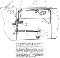 Схема управления углом атаки и подъемом переднего крыла