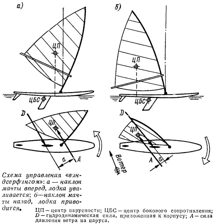 инструкция по сборке виндсерфер мустанг м