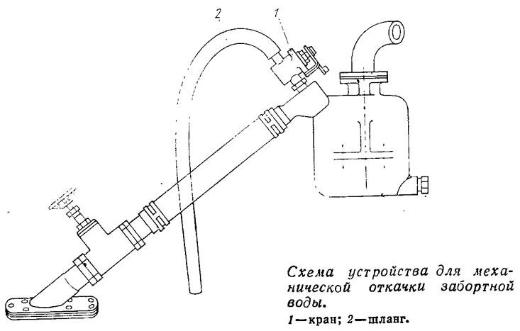Схема устройства для механической откачки забортной воды