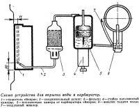 Схема устройства для впрыска воды в карбюратор