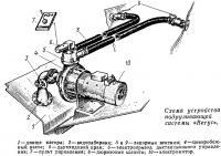 Схема устройства подруливающей системы «Ветус»