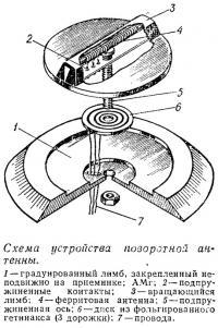 Схема устройства поворотной антенны