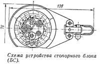 Схема устройства стопорного блока (БС)