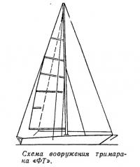 Схема вооружения тримарана «ФТ»