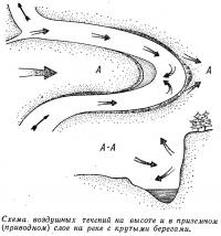 Схема, воздушных течений на высоте и в приземном (приводном) слое на реке с крутыми берегами