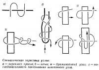 Схематическая зарисовка узлов