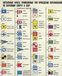 Сигнальные флаги, применяемые на соревнованиях в СССР