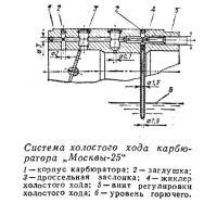 Система холостого хода карбюратора «Москвы-25»