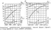 Скоростные характеристики малоразмерных дизелей фирмы Арона