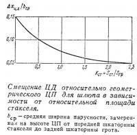 Смещение ЦД относительно геометрического ЦП