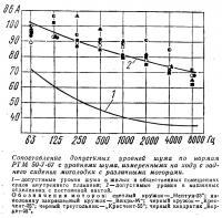 Сопоставление допустимых уровней шума по нормам РТМ 50-7-67