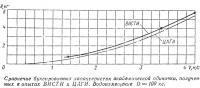 Сравнение буксировочных харахтеристик академической одиночки