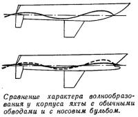 Сравнение характера волнообразования у корпуса яхты