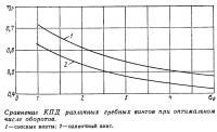 Сравнение КПД различных гребных винтов при оптимальном числе оборотов