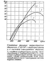 Сравнение внешних характеристик двигателя ГАЗ-24