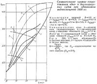Сравнительные кривые сопротивления одно- и двухкорпусных судов