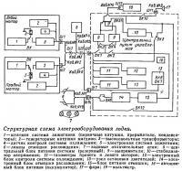 Структурная схема электрооборудования лодки