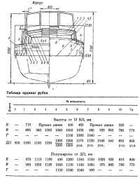 Таблица ординат рубки