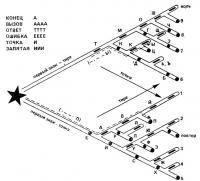 Телеграфный треугольник