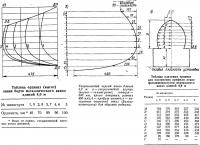 Теоретический чертеж каноэ длиной 4,9 м