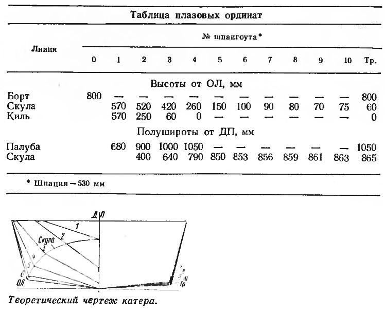 Теоретический чертеж катера «