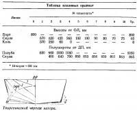 Теоретический чертеж катера «Циклон»