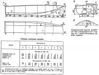 Теоретический чертеж «Л-702»