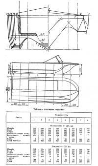 Теоретический чертеж мотолодки А. С. Ковалева