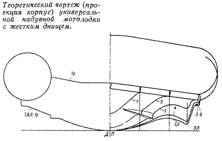 как распроектировать чертежи лодки