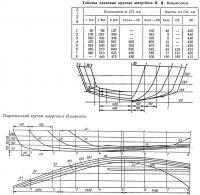 Теоретический чертеж швертбота Ильевского