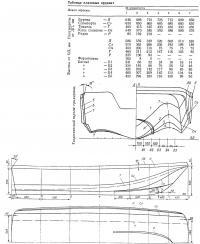 Теоретический чертеж тримарана «Скат»