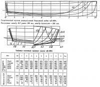 Теоретический чертеж универсальной дюралевой лодки «Д-260»