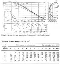 Теоретический чертеж внутренней поверхности водозаборника