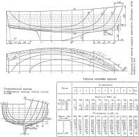 Теоретический чертеж яхты «Дюгонь»