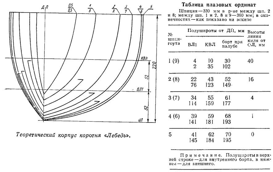 Теоретический корпус коротня «Лебедь»
